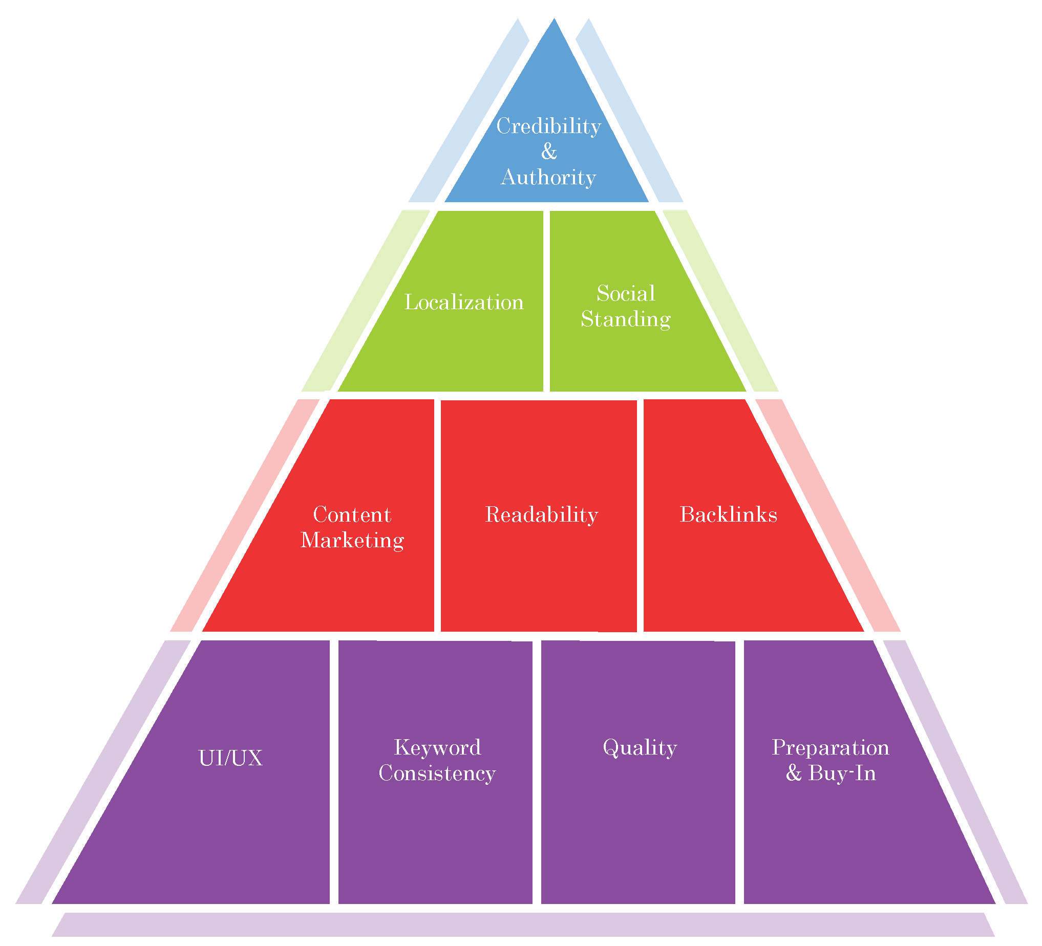 Algorithmic Librarians – SEO & Organic Growth