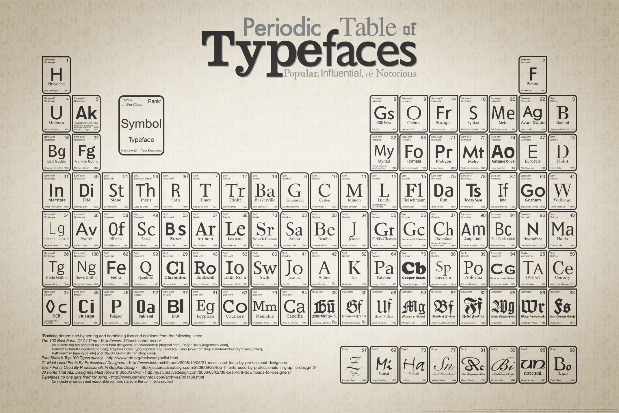 How to Use Font Psychology to Improve Your Brand?